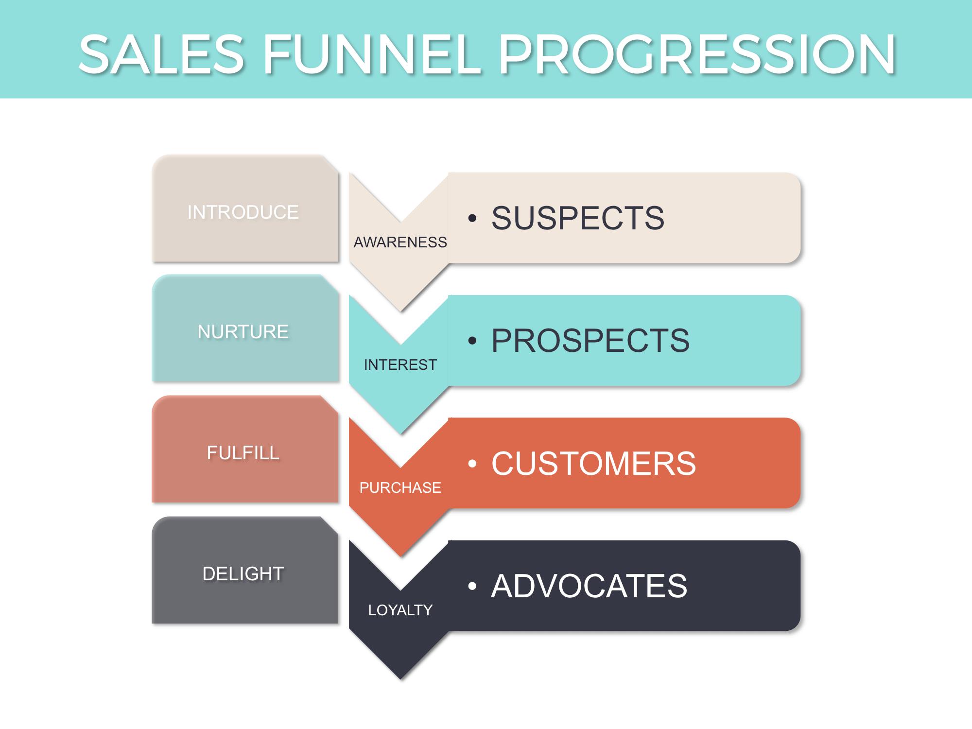 Sales-Funnel-Messaging