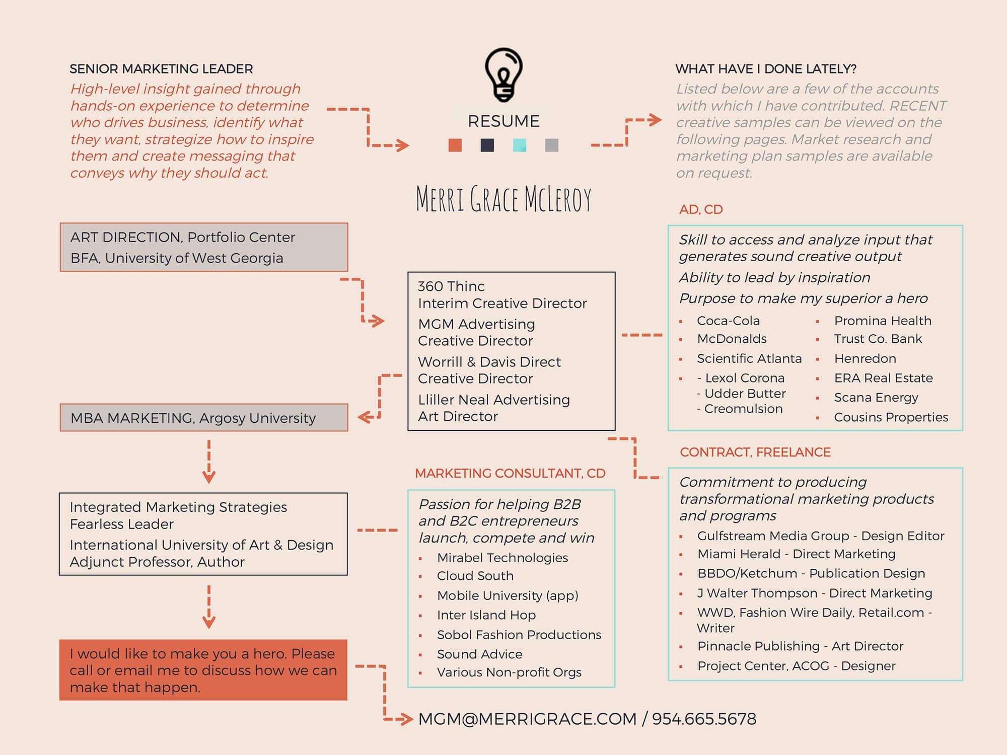 Merri Grace McLeroy Infographic Resume